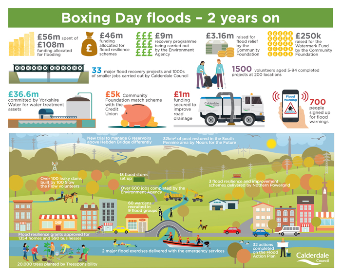 Boxing day floods infographic