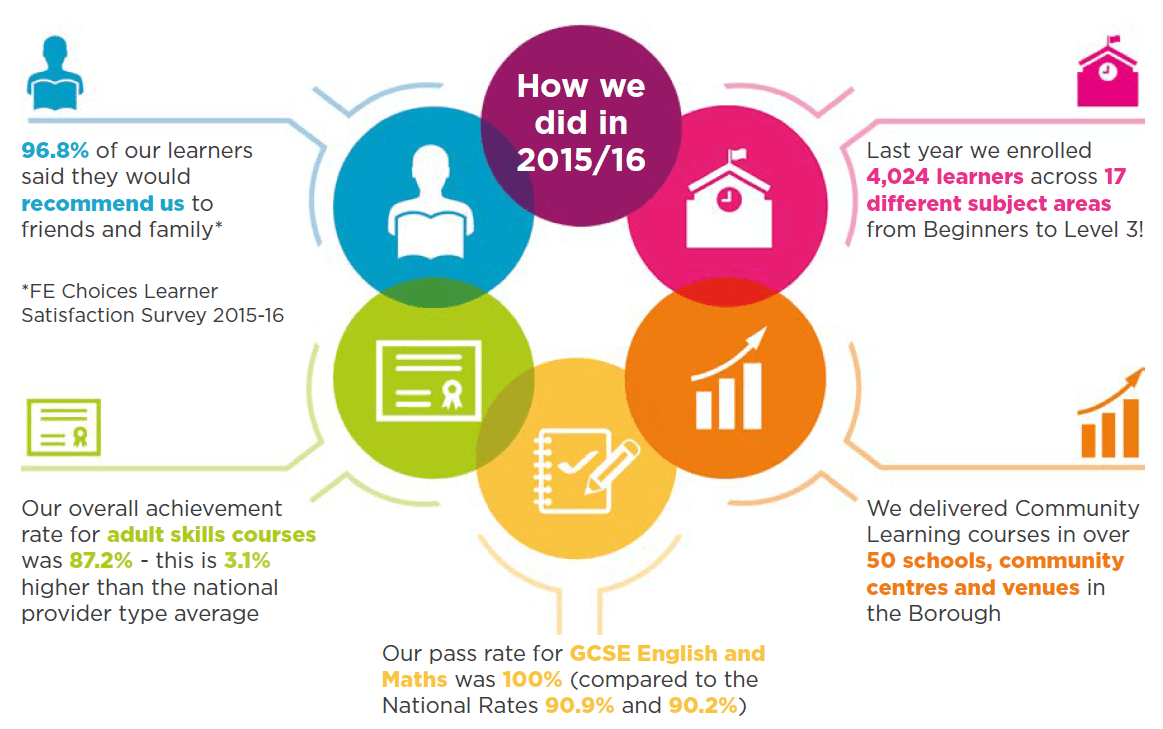 2015 - 2016 infographic for adult learning