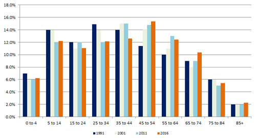 Calderdale population by age 2016