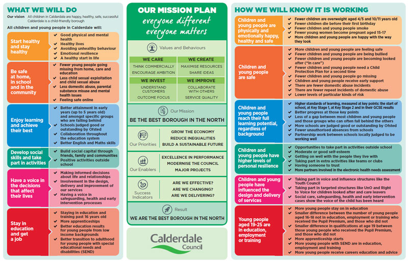 Children and young people mission plan
