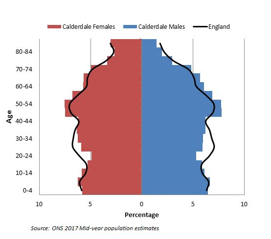 Calderdale population by age group and gender