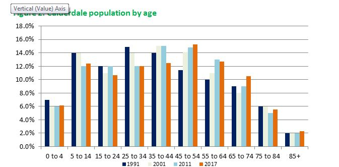 Calderdale Population by age